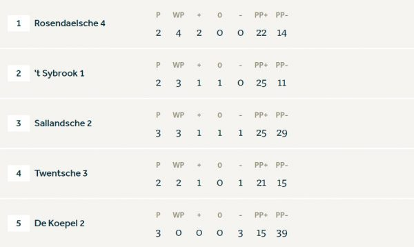 Competitieronde 3 – Heren 1 (27 holes)